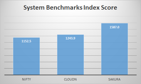 SystemBenchIndex.png
