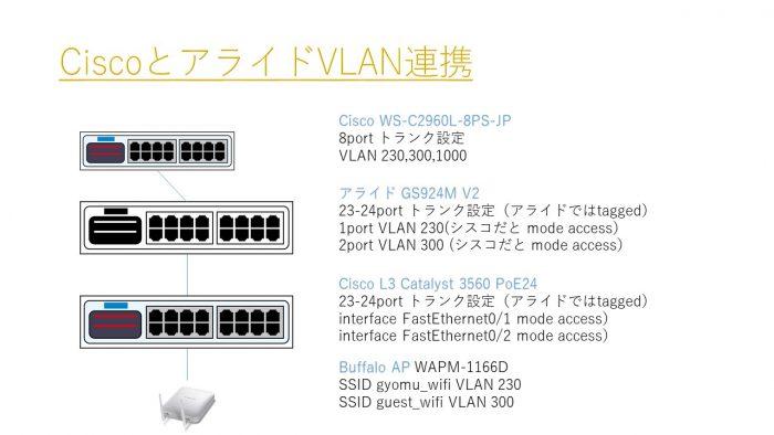 CiscoとアライドをVLAN連携してさらにBuffaloの無線APにVLANごとのSSIDを設定する